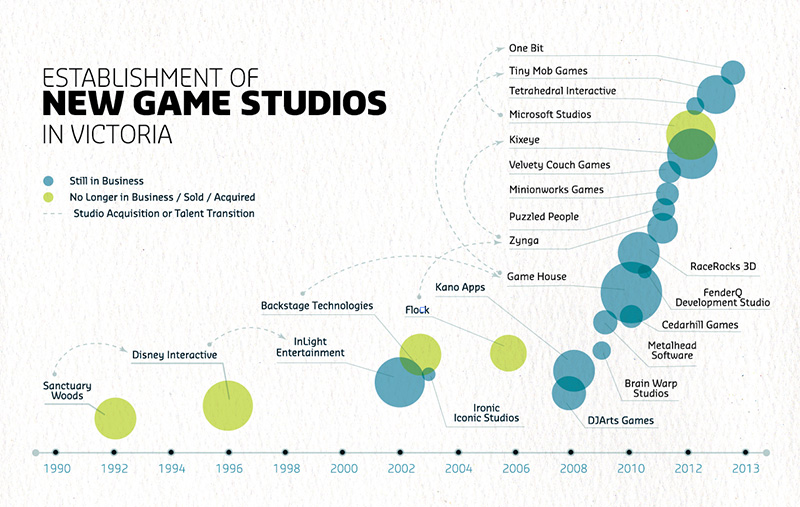 victoria-game-studios-infographic-design